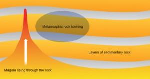 metamorphic_formation