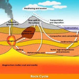 rock_cycle_