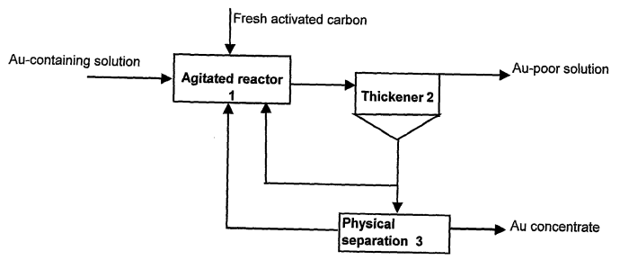 carbon recovery method