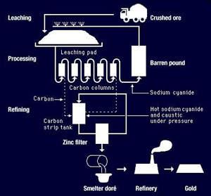 Proceso-de-Lixiviación-por-Montones