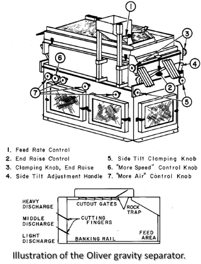 Oliver gravity separator diagram