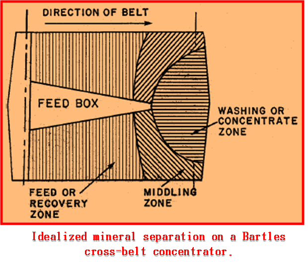 idealized separation on a bartles cross belt