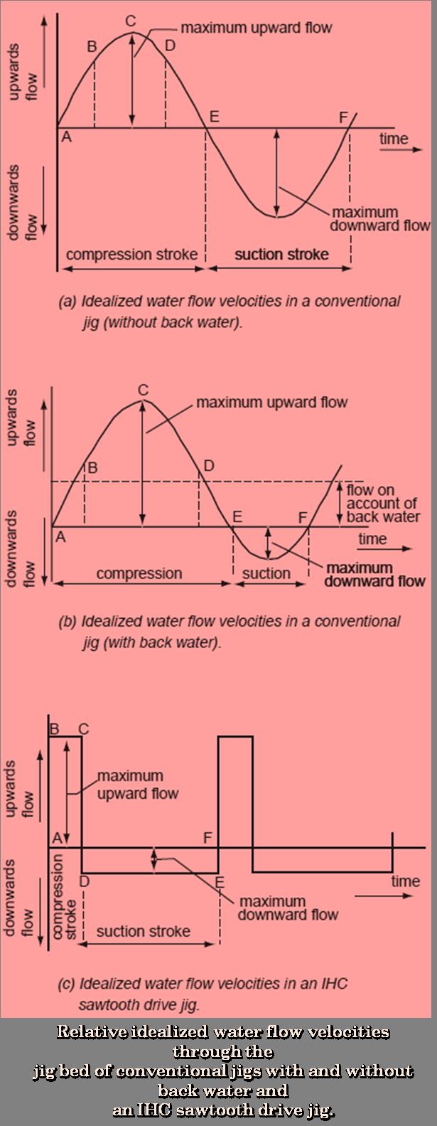 idealized water flow